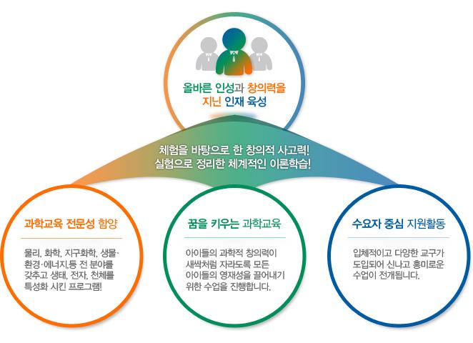 영재과학노트소개